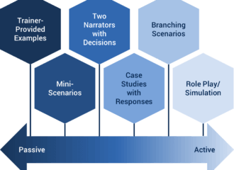 Options for scenario-based learning from passive to active